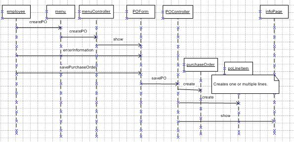 Alejandro allianas cis764 homework page this is the second sequence diagram for the purchase order use case extra objects were created to use a mvc model for simplicity the db components where ccuart Images