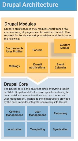 Log cis 690 implementation project for Drupal 7 architecture diagram
