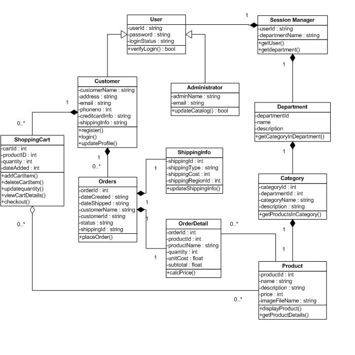 class diagram version