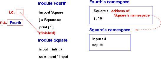 6B 2 Program modules