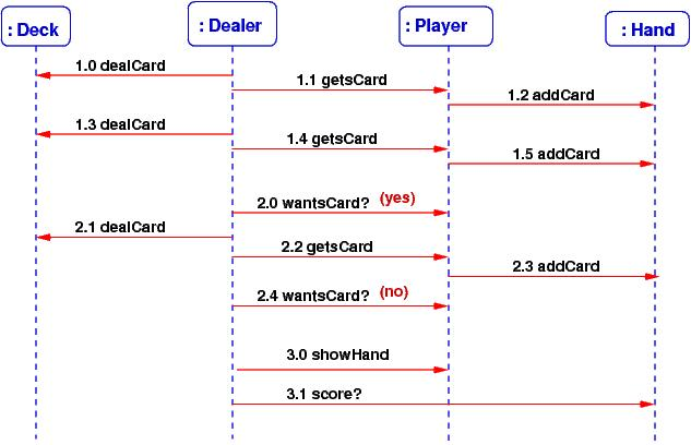 Lecture 7 Use Case Realization