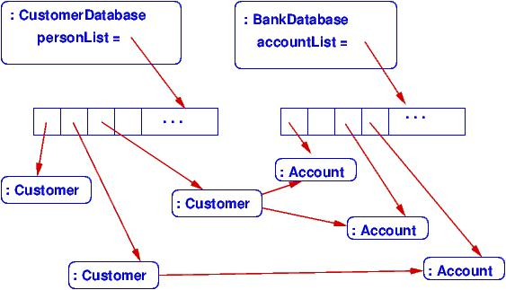 Lecture 4 class diagrams the object diagram shows how two controller objects own the multiple customer records objects and the multiple account records ccuart Image collections
