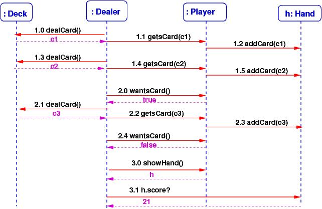 seq  jpgfrom a sequence diagram  you should be able to draw the communication diagram  and vice versa