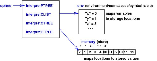 structs in java